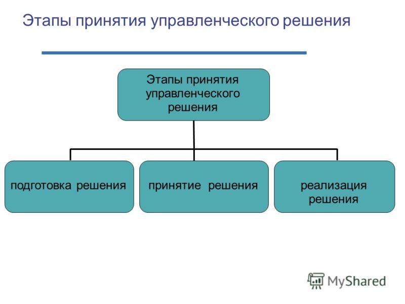 Этапы принятия управленческого решения подготовка решенияреализация решения принятие решения
