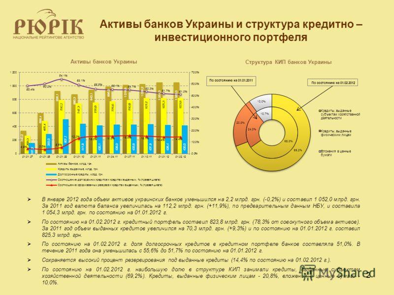 2 Активы банков Украины и структура кредитно – инвестиционного портфеля В январе 2012 года объем активов украинских банков уменьшился на 2,2 млрд. грн. (-0,2%) и составил 1 052,0 млрд. грн. За 2011 год валюта баланса увеличилась на 112,2 млрд. грн. (