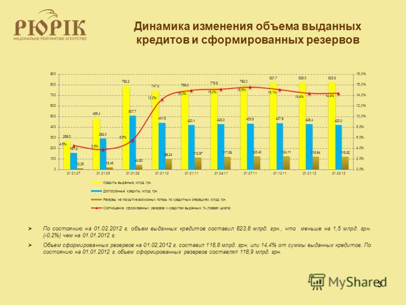 3 Динамика изменения объема выданных кредитов и сформированных резервов По состоянию на 01.02.2012 г. объем выданных кредитов составил 823,8 млрд. грн., что меньше на 1,5 млрд. грн. (-0,2%) чем на 01.01.2012 г. Объем сформированных резервов на 01.02.