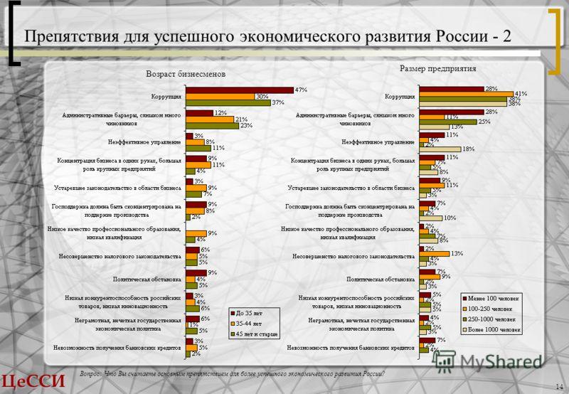 ЦеССИ 14 Препятствия для успешного экономического развития России - 2 Вопрос: Что Вы считаете основным препятствием для более успешного экономического развития России? Размер предприятия Возраст бизнесменов