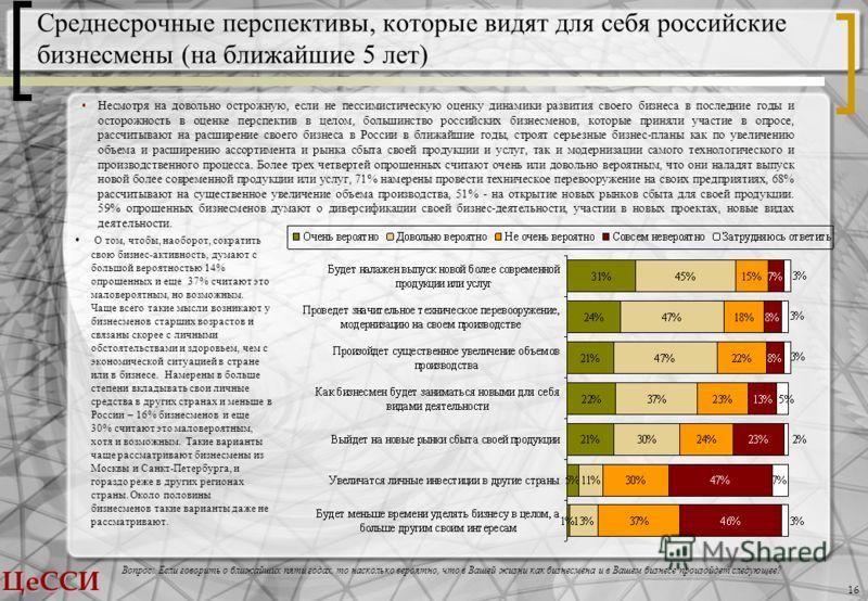 ЦеССИ 16 Среднесрочные перспективы, которые видят для себя российские бизнесмены (на ближайшие 5 лет) Вопрос: Если говорить о ближайших пяти годах, то насколько вероятно, что в Вашей жизни как бизнесмена и в Вашем бизнесе произойдет следующее? Несмот