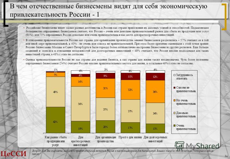 ЦеССИ 34 В чем отечественные бизнесмены видят для себя экономическую привлекательность России - 1 Вопрос: Как Вы считаете, насколько привлекательной является Россия в настоящее время для бизнесменов Вашего типа по тем аспектам, которые я сейчас назов