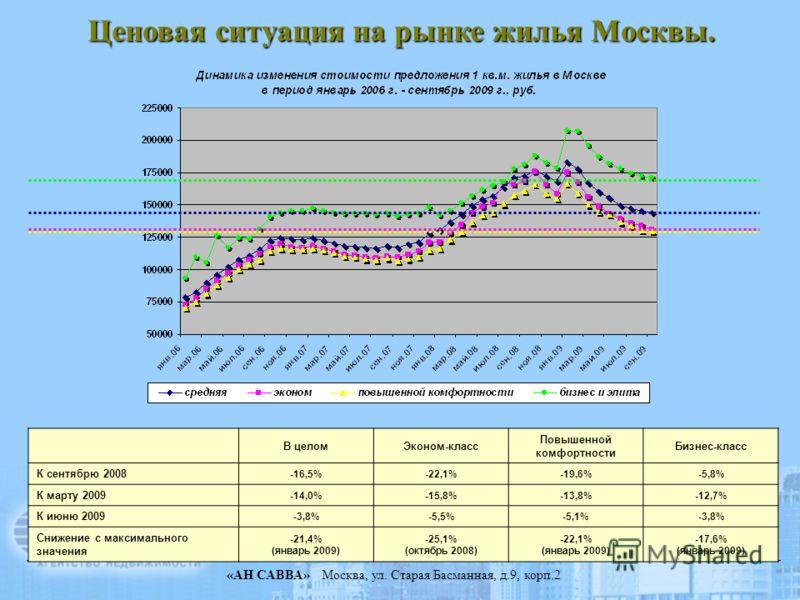 «АН САВВА» Москва, ул. Старая Басманная, д.9, корп.2 Ценовая ситуация на рынке жилья Москвы. В целомЭконом-класс Повышенной комфортности Бизнес-класс К сентябрю 2008 -16,5%-22,1%-19,6%-5,8% К марту 2009 -14,0%-15,8%-13,8%-12,7% К июню 2009 -3,8%-5,5%