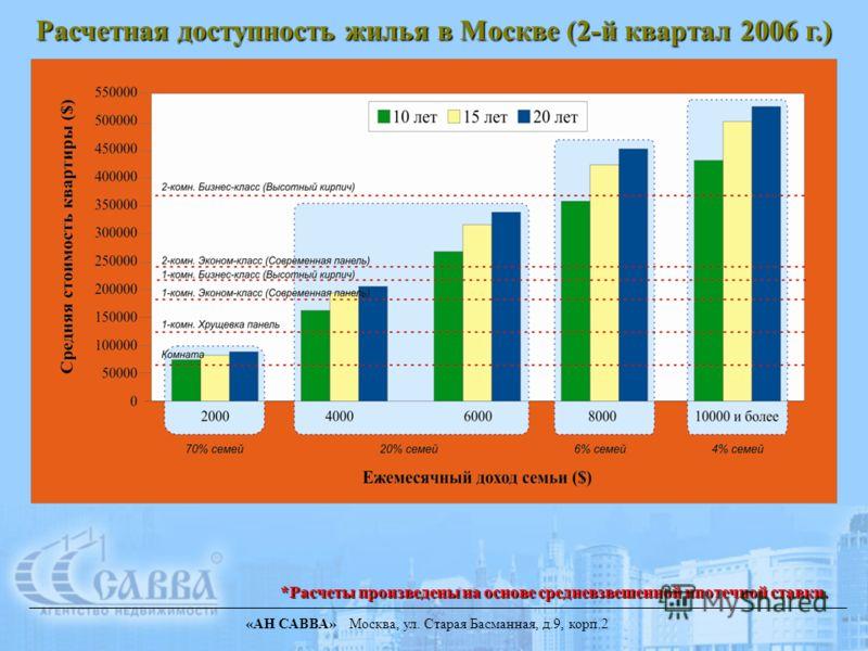 «АН САВВА» Москва, ул. Старая Басманная, д.9, корп.2 *Расчеты произведены на основе средневзвешенной ипотечной ставки. Расчетная доступность жилья в Москве (2-й квартал 2006 г.)