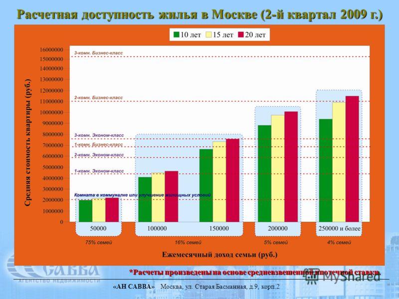 «АН САВВА» Москва, ул. Старая Басманная, д.9, корп.2 Расчетная доступность жилья в Москве (2-й квартал 2009 г.) *Расчеты произведены на основе средневзвешенной ипотечной ставки.