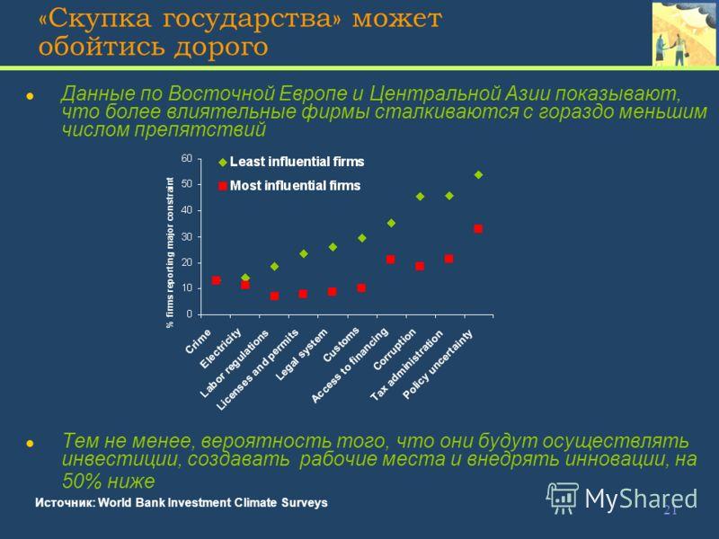 21 «Скупка государства» может обойтись дорого Источник: World Bank Investment Climate Surveys l Данные по Восточной Европе и Центральной Азии показывают, что более влиятельные фирмы сталкиваются с гораздо меньшим числом препятствий l Тем не менее, ве