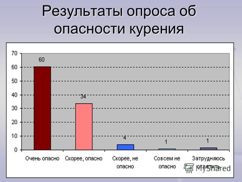 Результаты опроса об опасности курения