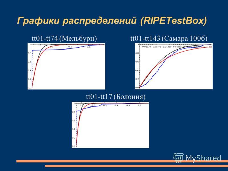 Графики распределений (RIPETestBox) tt01-tt74 (Мельбурн) tt01-tt143 (Самара 100б) tt01-tt17 (Болония)