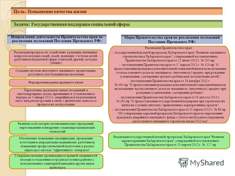 Задача: Государственная поддержка социальной сферы Реализация программ по содействию в решении жилищных вопросов молодых семей, семей, имеющих 3 и более детей, работников бюджетной сферы (учителей, врачей, молодых ученых) Развитие амбулаторно-поликли