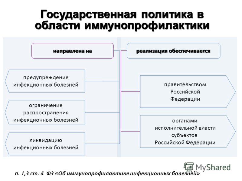 Государственная политика в области иммунопрофилактики направлена на реализация обеспечивается предупреждение инфекционных болезней ограничение распространения инфекционных болезней ликвидацию инфекционных болезней правительством Российской Федерации