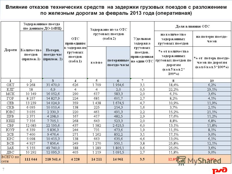 Влияние отказов технических средств на задержки грузовых поездов с разложением по железным дорогам за февраль 2013 года (оперативная) 7