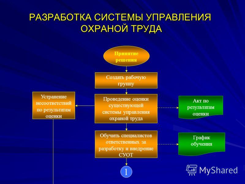 образец суот система управления охраной труда