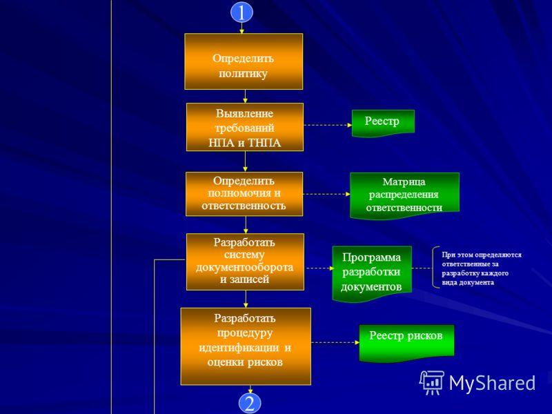 Программа разработки документов Разработать систему документооборота и записей Определить политику Определить полномочия и ответственность Матрица распределения ответственности При этом определяются ответственные за разработку каждого вида документа