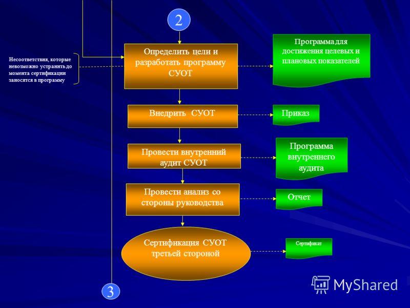 Определить цели и разработать программу СУОТ Программа для достижения целевых и плановых показателей Несоответствия, которые невозможно устранить до момента сертификации заносятся в программу Провести внутренний аудит СУОТ Провести анализ со стороны