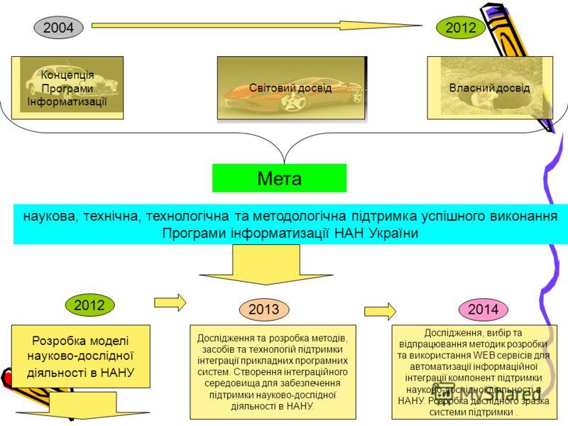 Мета наукова, технічна, технологічна та методологічна підтримка успішного виконання Програми інформатизації НАН України 2012 Концепція Програми Інформатизації Світовий досвідВласний досвід 2004 Розробка моделі науково-дослідної діяльності в НАНУ 2012