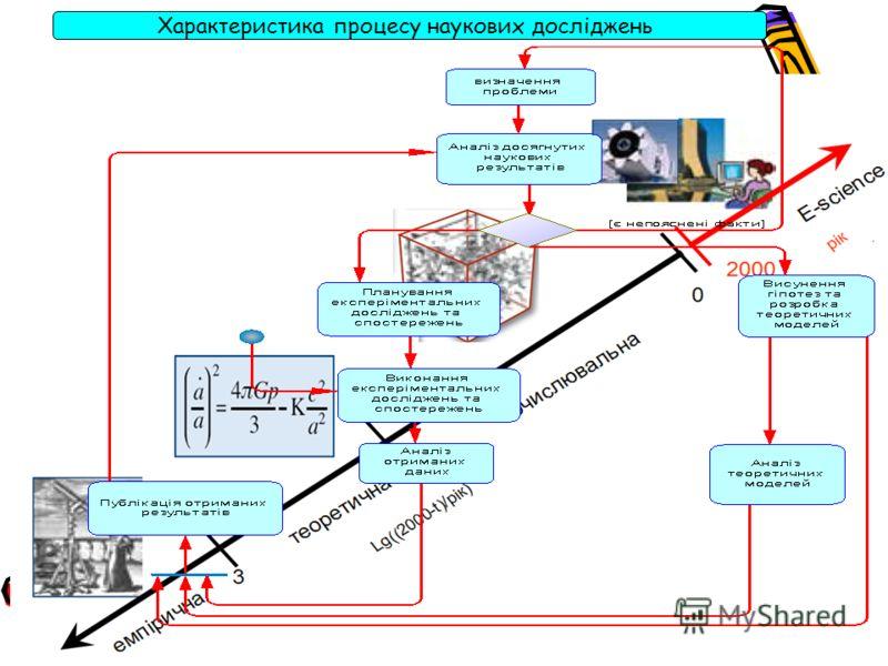 Характеристика процесу наукових досліджень
