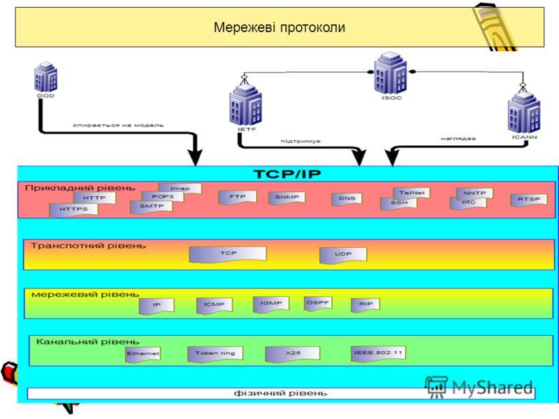 Мережеві протоколи