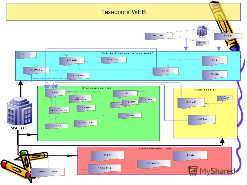 Технології WEB