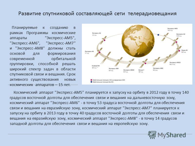 Развитие спутниковой составляющей сети телерадиовещания Планируемые к созданию в рамках Программы космические аппараты