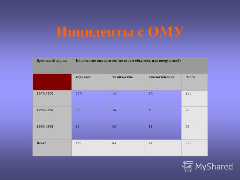 Инциденты с ОМУ Временной периодКоличество инцидентов (по типам объектов, или вооружений) ядерныехимическиебиологическиеВсего 1970-19791201410144 1980-198932341379 1990-199815361869 Всего1678441292