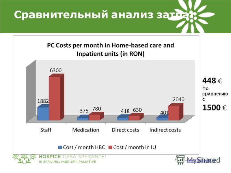 –www.hospice.rowww.hospice.ro Сравнительный анализ затрат 448 По сравнению с 1500