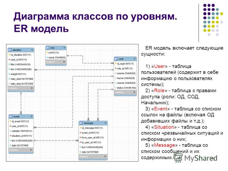 11 Диаграмма классов по уровням. ЕR модель ER модель включает следующие сущности: 1) «User» - таблица пользователей (содержит в себе информацию о пользователях системы); 2) «Role» - таблица с правами доступа (роли: ОД, СОД, Начальник); 3) «Event» - т