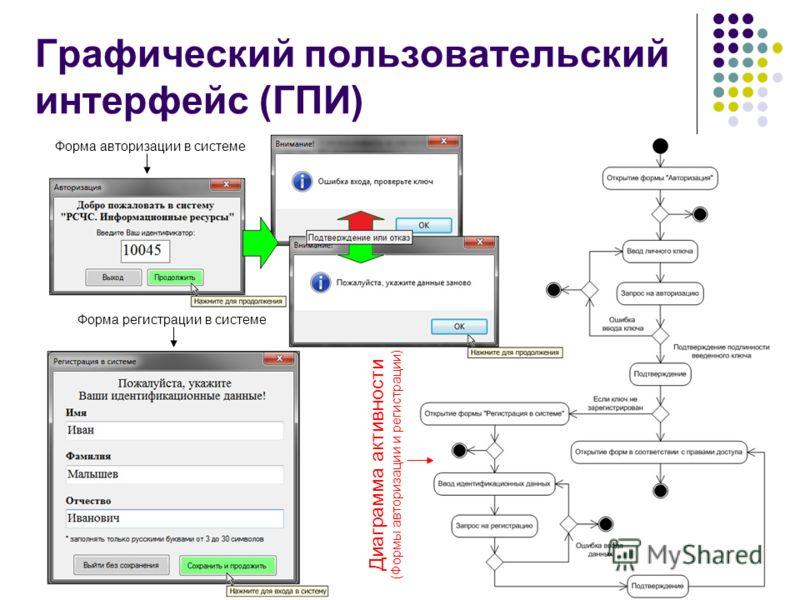 6 Форма авторизации в системе Форма регистрации в системе Диаграмма активности (Формы авторизации и регистрации) Графический пользовательский интерфейс (ГПИ)