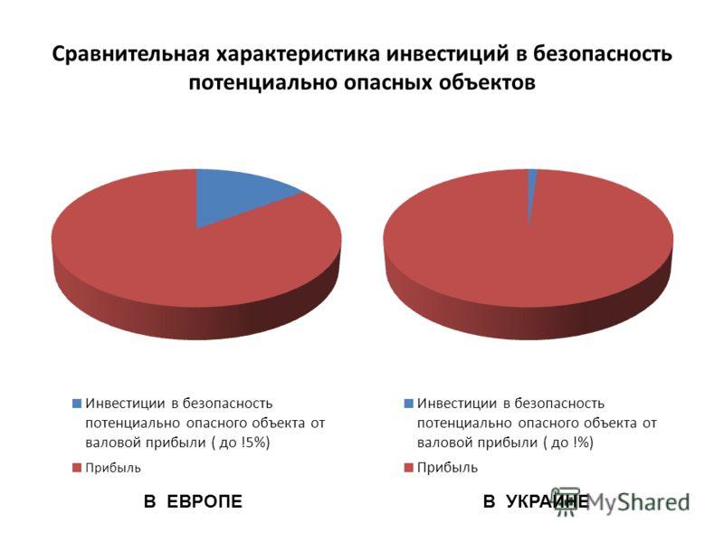 Сравнительная характеристика инвестиций в безопасность потенциально опасных объектов В ЕВРОПЕВ УКРАИНЕ
