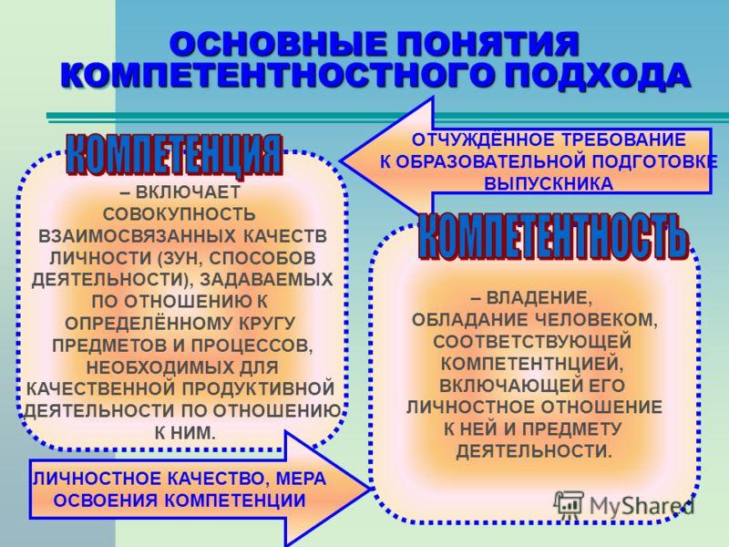 ОСНОВНЫЕ ПОНЯТИЯ КОМПЕТЕНТНОСТНОГО ПОДХОДА – ВКЛЮЧАЕТ СОВОКУПНОСТЬ ВЗАИМОСВЯЗАННЫХ КАЧЕСТВ ЛИЧНОСТИ (ЗУН, СПОСОБОВ ДЕЯТЕЛЬНОСТИ), ЗАДАВАЕМЫХ ПО ОТНОШЕНИЮ К ОПРЕДЕЛЁННОМУ КРУГУ ПРЕДМЕТОВ И ПРОЦЕССОВ, НЕОБХОДИМЫХ ДЛЯ КАЧЕСТВЕННОЙ ПРОДУКТИВНОЙ ДЕЯТЕЛЬНО