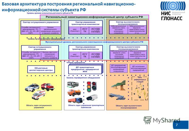 7 Базовая архитектура построения региональной навигационно- информационной системы субъекта РФ Основным принципом построения РНИС субъекта РФ является организация интегрированной системы межуровневого и межведомственного информационного обмена и обес