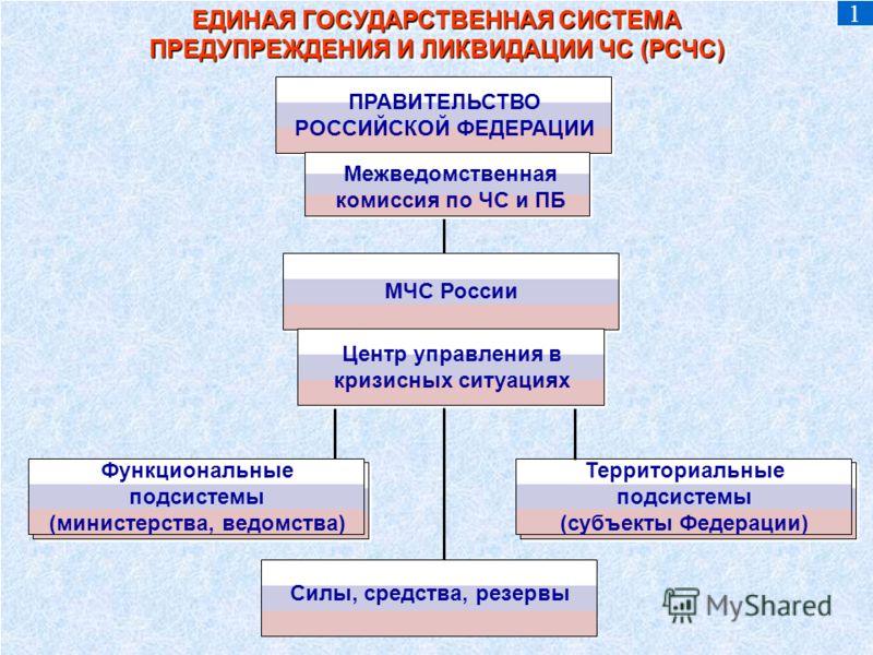 ЕДИНАЯ ГОСУДАРСТВЕННАЯ СИСТЕМА ПРЕДУПРЕЖДЕНИЯ И ЛИКВИДАЦИИ ЧС (РСЧС) ЕДИНАЯ ГОСУДАРСТВЕННАЯ СИСТЕМА ПРЕДУПРЕЖДЕНИЯ И ЛИКВИДАЦИИ ЧС (РСЧС) ПРАВИТЕЛЬСТВО РОССИЙСКОЙ ФЕДЕРАЦИИ Межведомственная комиссия по ЧС и ПБ МЧС России Центр управления в кризисных