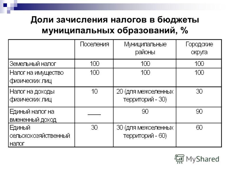 Доли зачисления налогов в бюджеты муниципальных образований, %