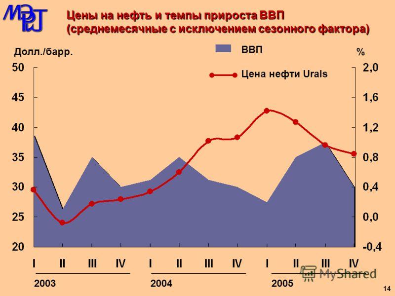 Недостаточный уровень развития человеческого капитала Снижение темпов роста в 2004 году Неудовлетворитель- ное качество экономического роста Недостаточная интеграция России в мировую экономику Ключевые проблемы социально-экономического развития стран