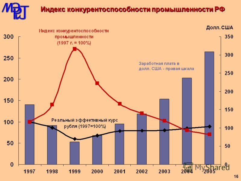 2000 Темпы роста топливно- энергетического комплекса % к предыдущему году Темпы роста топливно-энергетического комплекса* РФ 0102030405060708 Темпы роста добычи нефти, включая газовый конденсат % к предыдущему году 20000102030405060708 *Электроэнерге