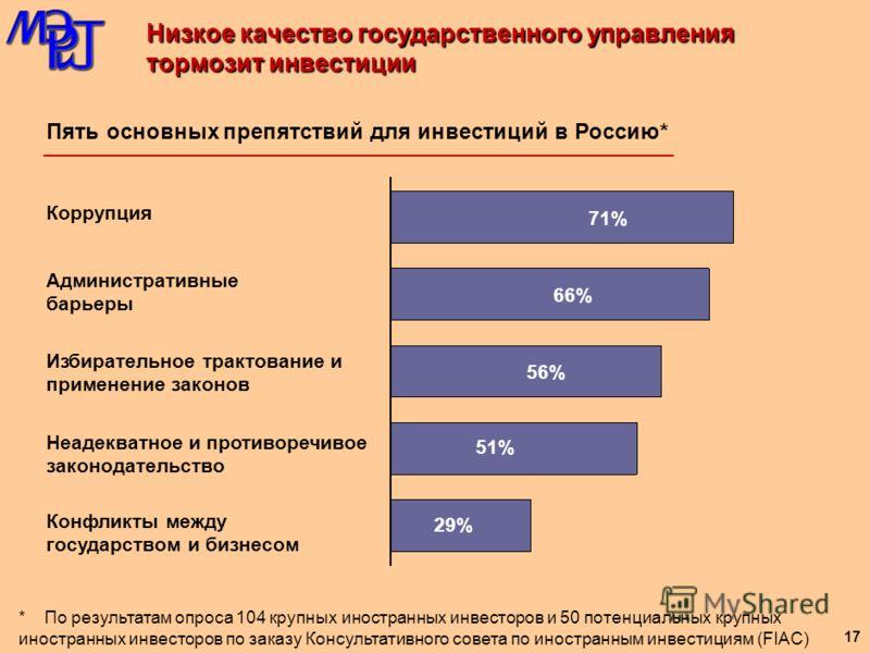 Индекс конкурентоспособности промышленности РФ Долл. США 16