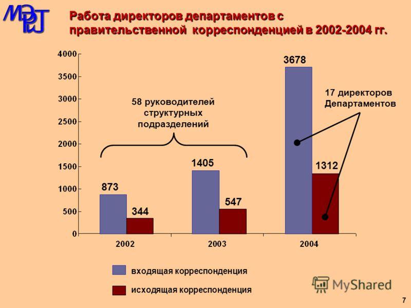 Работа Министра и его заместителей с правительственной корреспонденцией в 2002 – 2004 гг. (в среднем на каждого) входящая корреспонденция исходящая корреспонденция 2523 993 4059 1581 20841 7435 18 заместителей Министра 2 заместителя Министра 6