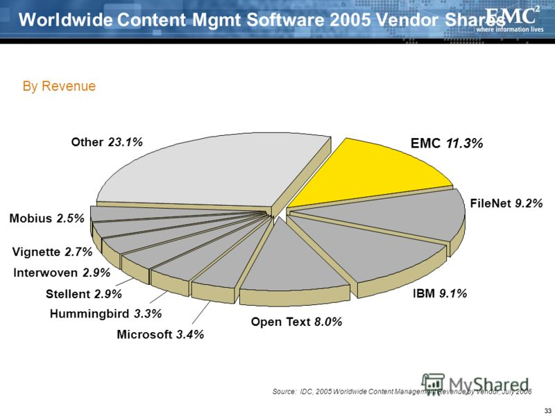 33 Worldwide Content Mgmt Software 2005 Vendor Shares By Revenue EMC 11.3% FileNet 9.2% IBM 9.1% Open Text 8.0% Microsoft 3.4% Hummingbird 3.3% Stellent 2.9% Interwoven 2.9% Vignette 2.7% Mobius 2.5% Other 23.1% Source: IDC, 2005 Worldwide Content Ma