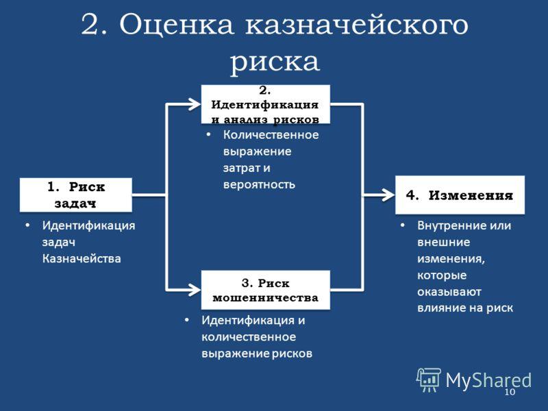 2. Оценка казначейского риска 10 1. Риск задач 2. Идентификация и анализ рисков 3. Риск мошенничества 4. Изменения Идентификация задач Казначейства Количественное выражение затрат и вероятность Идентификация и количественное выражение рисков Внутренн