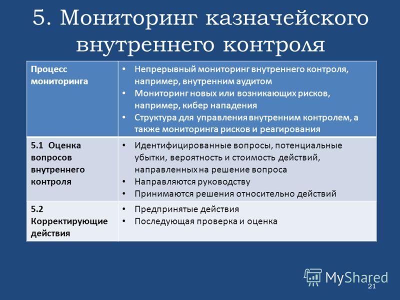 5. Мониторинг казначейского внутреннего контроля 21 Процесс мониторинга Непрерывный мониторинг внутреннего контроля, например, внутренним аудитом Мониторинг новых или возникающих рисков, например, кибер нападения Структура для управления внутренним к