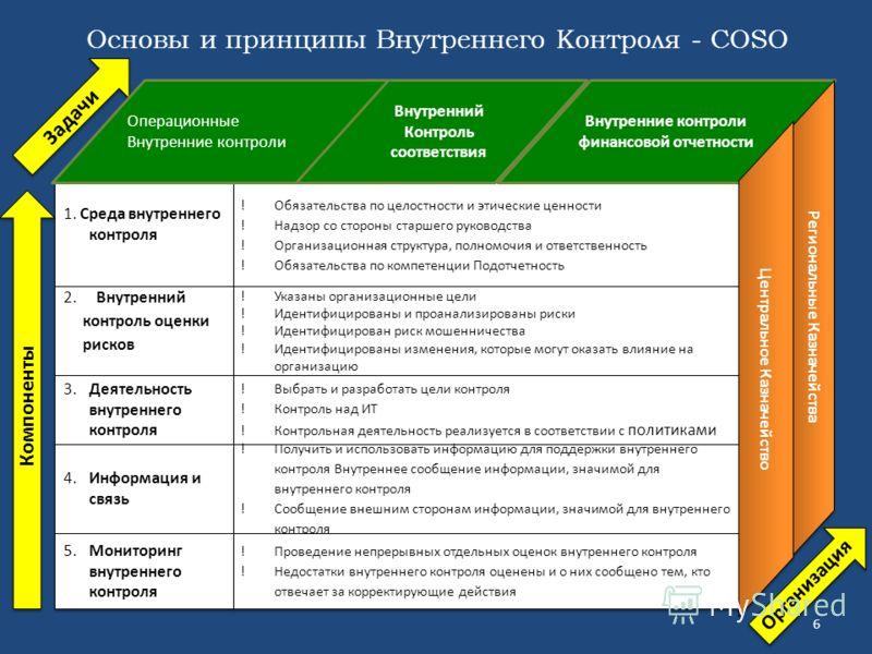 Основы и принципы Внутреннего Контроля - COSO 6 1. Среда внутреннего контроля Обязательства по целостности и этические ценности Надзор со стороны старшего руководства Организационная структура, полномочия и ответственность Обязательства по компетенци
