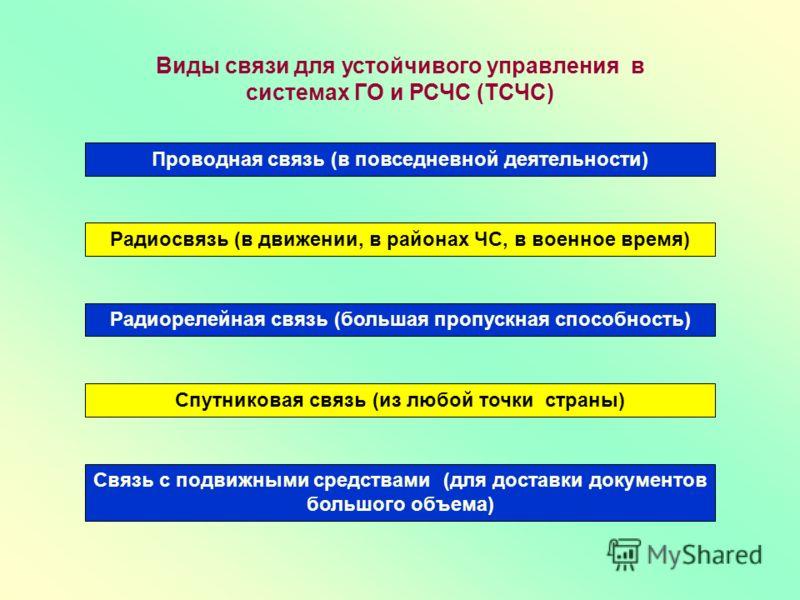 Виды связи для устойчивого управления в системах ГО и РСЧС (ТСЧС) Проводная связь (в повседневной деятельности) Радиосвязь (в движении, в районах ЧС, в военное время) Спутниковая связь (из любой точки страны) Радиорелейная связь (большая пропускная с