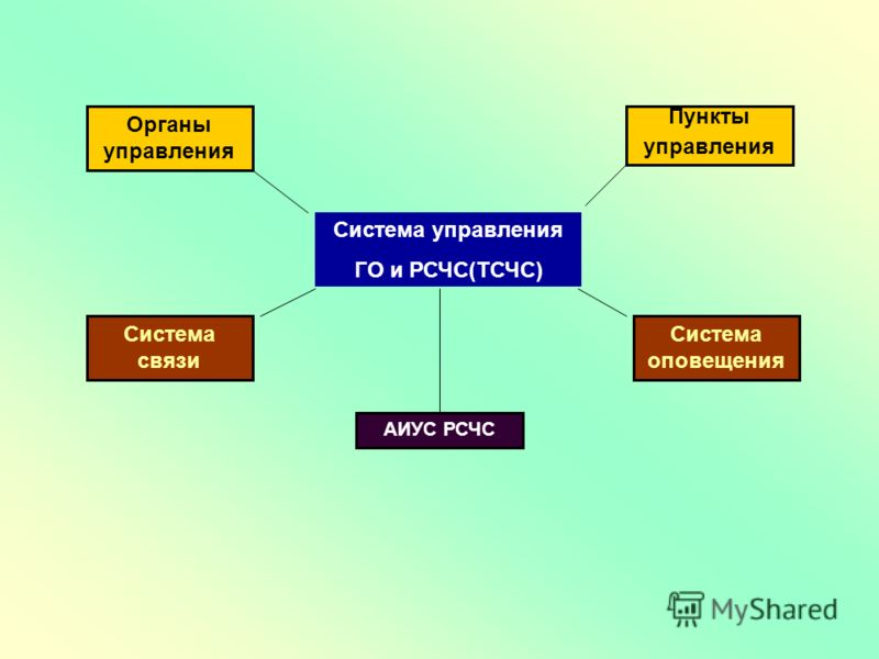 Органы управления Система связи Система оповещения Пункты управления АИУС РСЧС Система управления ГО и РСЧС(ТСЧС)