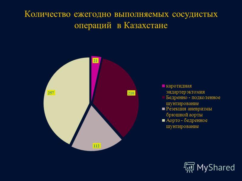 Количество ежегодно выполняемых сосудистых операций в Казахстане