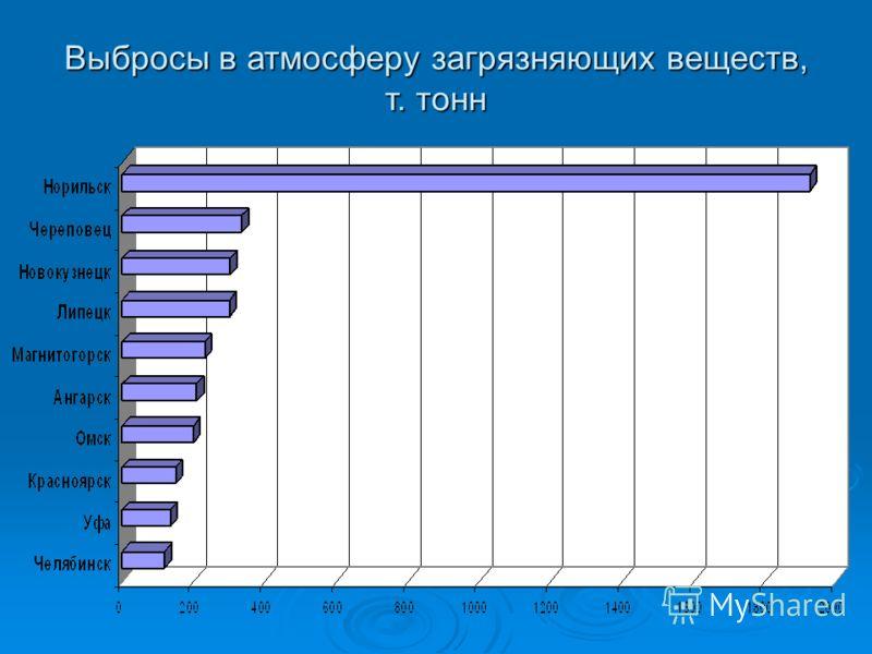 Выбросы в атмосферу загрязняющих веществ, т. тонн