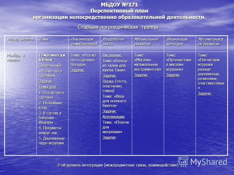 МБДОУ 171 Перспективный план организации непосредственно образовательной деятельности. Старшая логопедическая группа 2-ой уровень интеграции (межпредметные связи, взаимодействие) Месяц, неделя Темы Лексическая тема(логопед) Изодеятель- ность Музыкаль