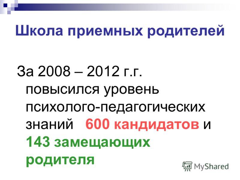 Школа приемных родителей За 2008 – 2012 г.г. повысился уровень психолого-педагогических знаний 600 кандидатов и 143 замещающих родителя