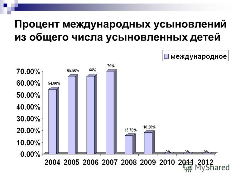 Процент международных усыновлений из общего числа усыновленных детей