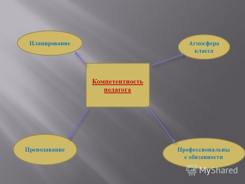 Компетентность педагога Планирование Атмосфера класса Преподавание Профессиональны е обязанности