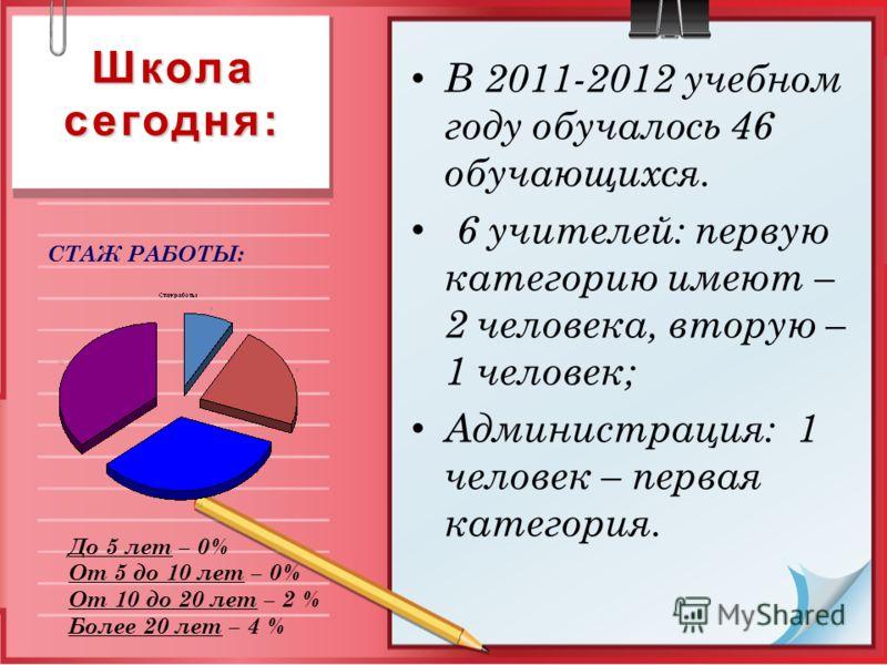 Школа сегодня: В 2011-2012 учебном году обучалось 46 обучающихся. 6 учителей: первую категорию имеют – 2 человека, вторую – 1 человек; Администрация: 1 человек – первая категория. До 5 лет – 0% От 5 до 10 лет – 0% От 10 до 20 лет – 2 % Более 20 лет –
