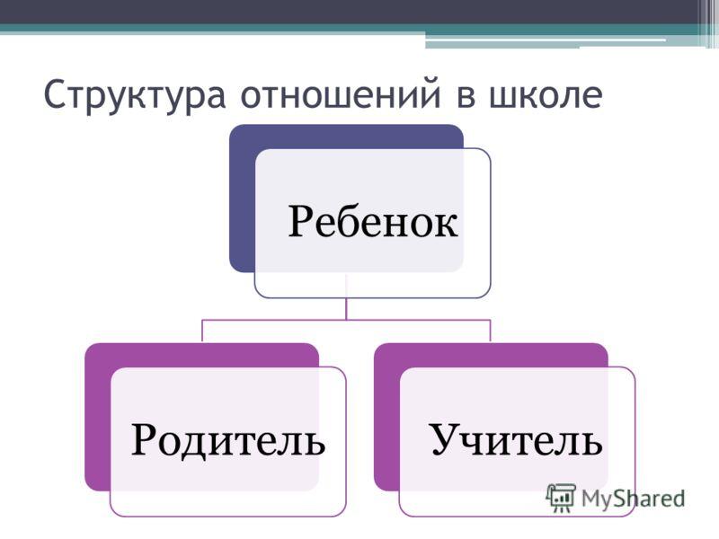 Структура отношений в школе РебенокРодительУчитель